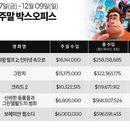 미국 박스오피스|잠잠한 극장가, '주먹왕 랄프 2' 3주 연속 1위