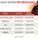 美 박스오피스 | 새해에도 '포스'가 함께하길 <로그 원: 스타워즈 스토리> 4주 연속 1위