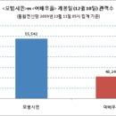 [뉴스]'투 가이즈' <모범시민>, '여걸 식스' <여배우들> 앞섰다