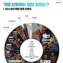 관객이 가장 선호하는 장르는? 1위 액션 2위‧드라마‧3위 스릴러