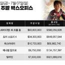 미국 박스오피스|'스파이더맨: 파 프롬 홈' 6일 만에 '앤트맨' 수익 넘었다