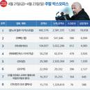 韓 박스오피스   300만 향해 질주하는 <분노의 질주: 더 익스트림>